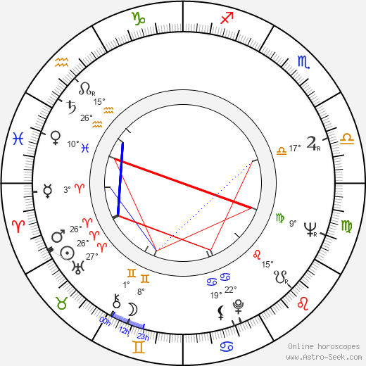 Aleksey Sakharov birth chart, biography, wikipedia 2019, 2020