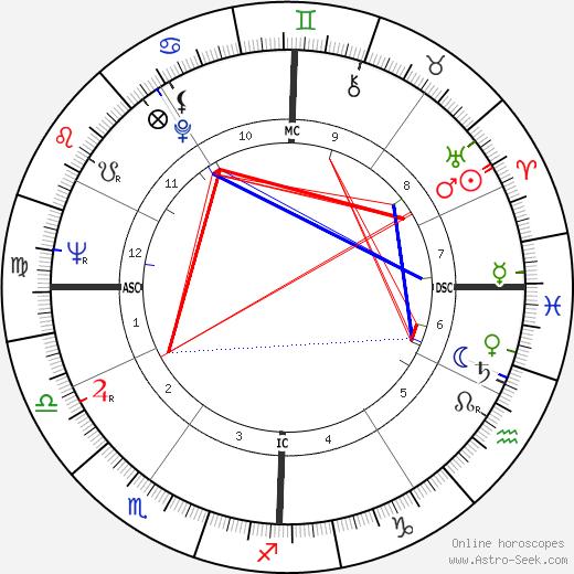 Andrew Pollard Ogg tema natale, oroscopo, Andrew Pollard Ogg oroscopi gratuiti, astrologia