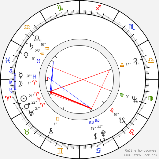 Anselm Hollo birth chart, biography, wikipedia 2017, 2018