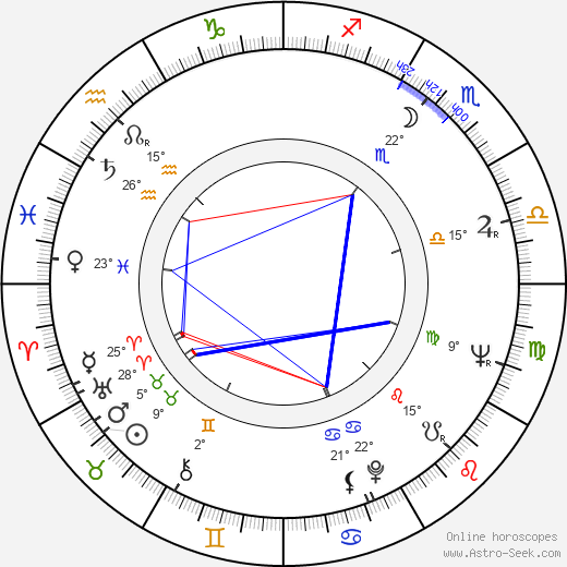Anssi Kukkonen birth chart, biography, wikipedia 2017, 2018
