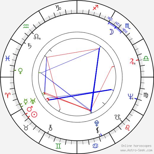 Anssi Kukkonen astro natal birth chart, Anssi Kukkonen horoscope, astrology