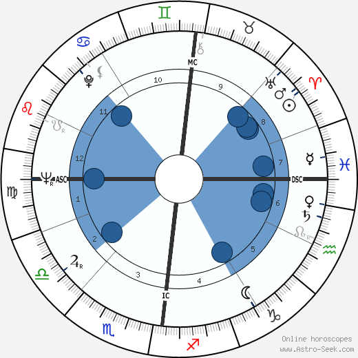 Anton Geesink wikipedia, horoscope, astrology, instagram