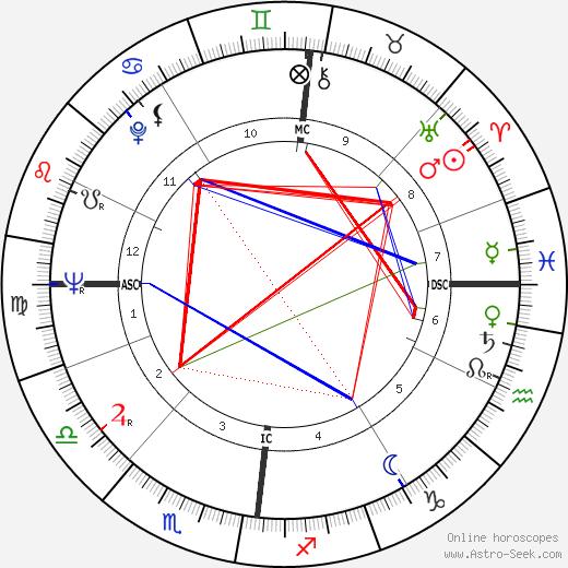 Anton Geesink tema natale, oroscopo, Anton Geesink oroscopi gratuiti, astrologia