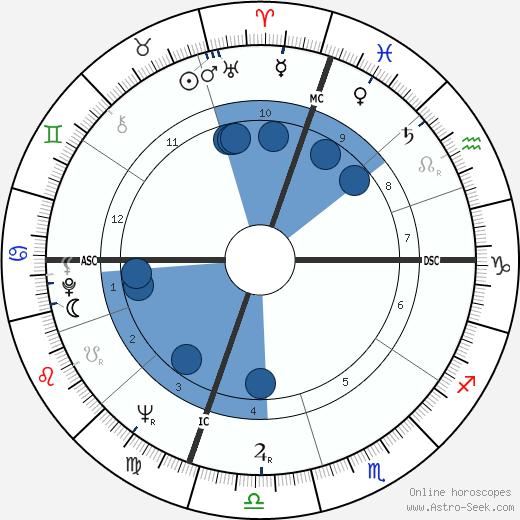 Benjamin Franklin Bailar wikipedia, horoscope, astrology, instagram