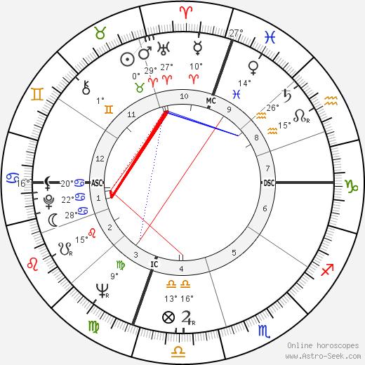 Benjamin Franklin Bailar birth chart, biography, wikipedia 2018, 2019