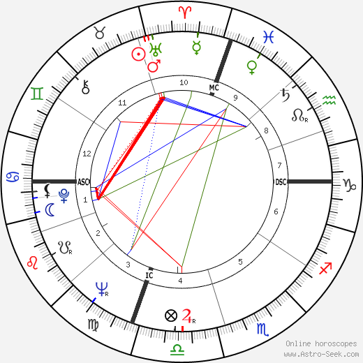Benjamin Franklin Bailar astro natal birth chart, Benjamin Franklin Bailar horoscope, astrology