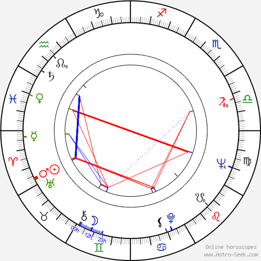 Bill Douglas birth chart, Bill Douglas astro natal horoscope, astrology