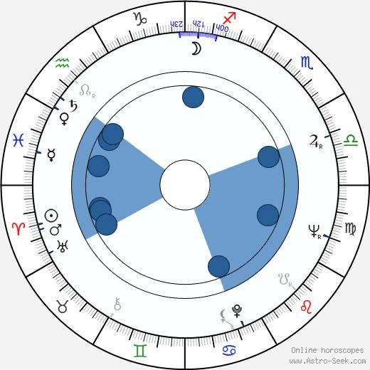 Bohdan Poreba wikipedia, horoscope, astrology, instagram