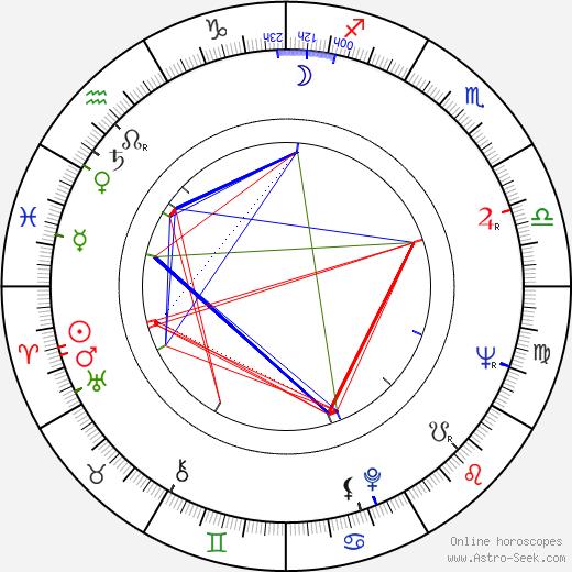 Bohdan Poreba birth chart, Bohdan Poreba astro natal horoscope, astrology