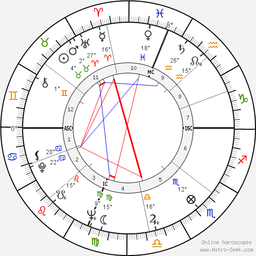 Denny Miller birth chart, biography, wikipedia 2018, 2019
