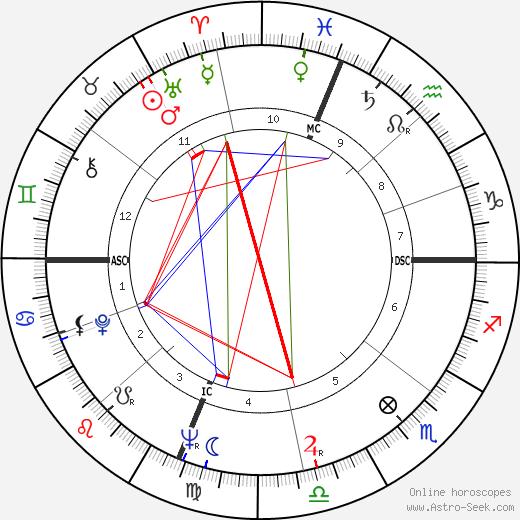 Denny Miller astro natal birth chart, Denny Miller horoscope, astrology