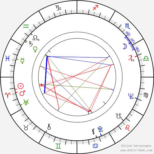Don Hastings день рождения гороскоп, Don Hastings Натальная карта онлайн