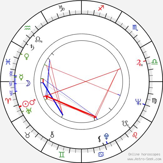 Dossio Dossev день рождения гороскоп, Dossio Dossev Натальная карта онлайн