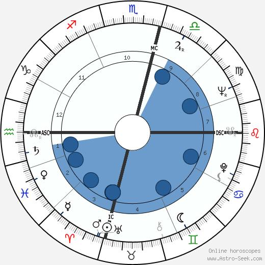 Edith Vuarnet wikipedia, horoscope, astrology, instagram