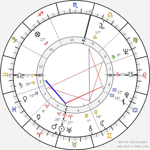 Edith Vuarnet birth chart, biography, wikipedia 2019, 2020
