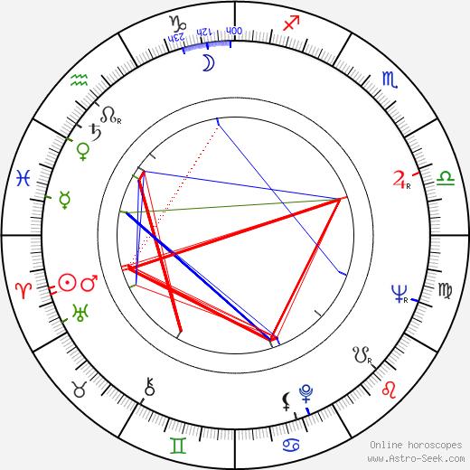 František Vinant-Petiška birth chart, František Vinant-Petiška astro natal horoscope, astrology