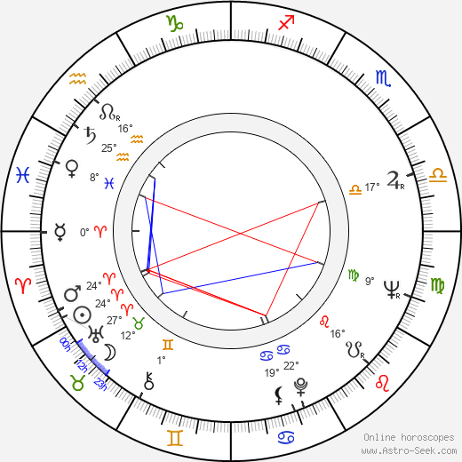Gyula Bodrogi birth chart, biography, wikipedia 2019, 2020