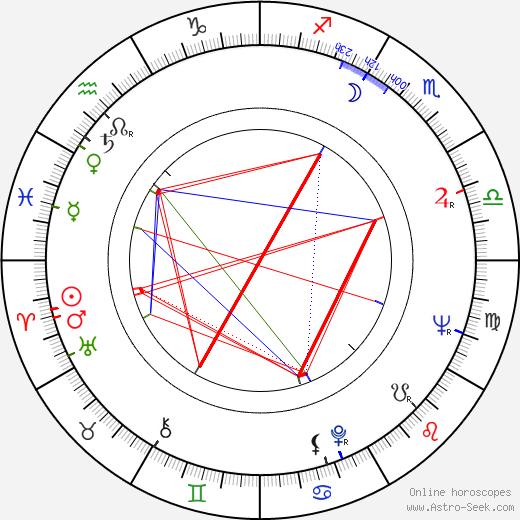 Helen Hanft birth chart, Helen Hanft astro natal horoscope, astrology