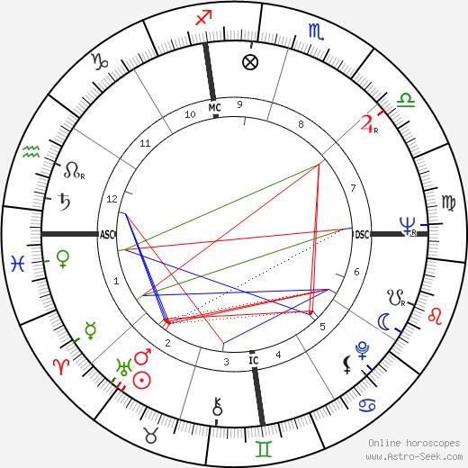 Henry Sampson tema natale, oroscopo, Henry Sampson oroscopi gratuiti, astrologia