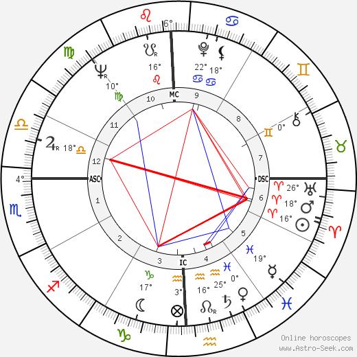 Horace Tapscott birth chart, biography, wikipedia 2019, 2020