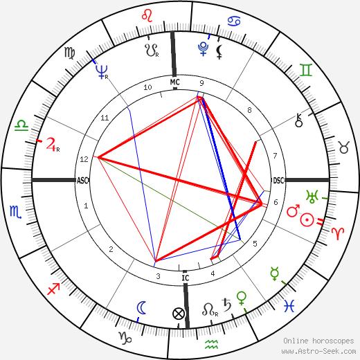 Horace Tapscott astro natal birth chart, Horace Tapscott horoscope, astrology