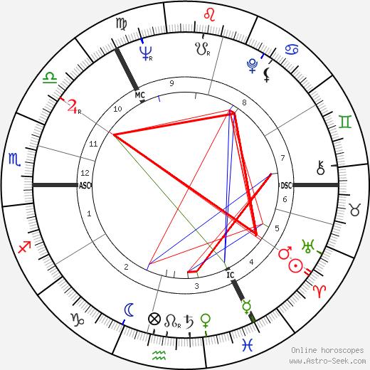 Ian Richardson astro natal birth chart, Ian Richardson horoscope, astrology