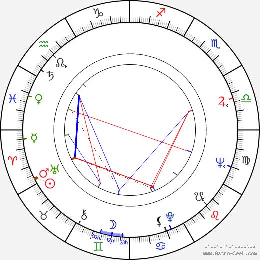Jan Klusák astro natal birth chart, Jan Klusák horoscope, astrology