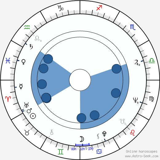 Jan Kobuszewski wikipedia, horoscope, astrology, instagram