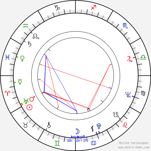 Jan Kobuszewski astro natal birth chart, Jan Kobuszewski horoscope, astrology