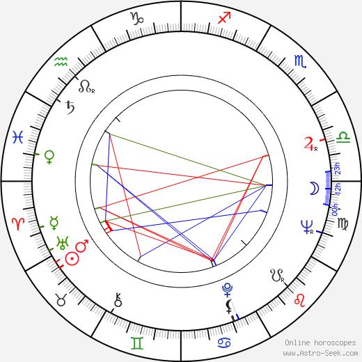 Jan Mimra astro natal birth chart, Jan Mimra horoscope, astrology