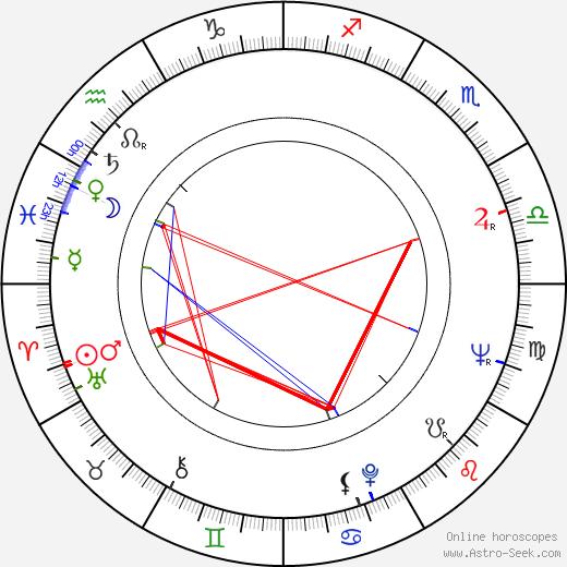 Jan Nygren birth chart, Jan Nygren astro natal horoscope, astrology