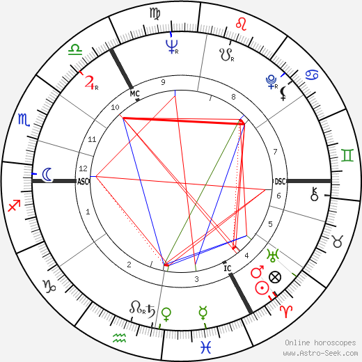 Jane Goodall astro natal birth chart, Jane Goodall horoscope, astrology