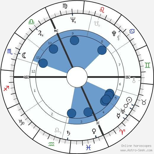 Jean Wendling wikipedia, horoscope, astrology, instagram