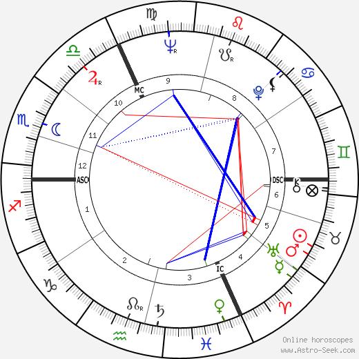 Jean Wendling tema natale, oroscopo, Jean Wendling oroscopi gratuiti, astrologia
