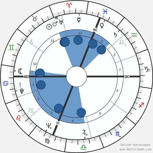Jeanne Rejaunier wikipedia, horoscope, astrology, instagram