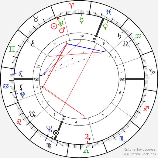 Jeanne Rejaunier день рождения гороскоп, Jeanne Rejaunier Натальная карта онлайн