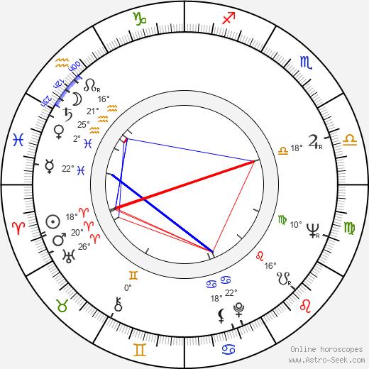 Juho Gartz birth chart, biography, wikipedia 2019, 2020