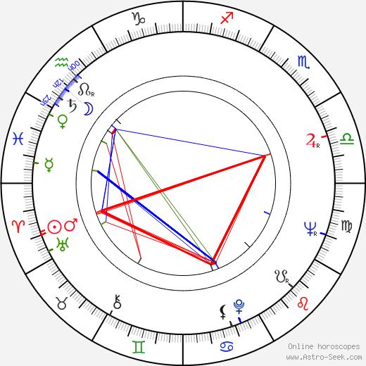 Juho Gartz birth chart, Juho Gartz astro natal horoscope, astrology