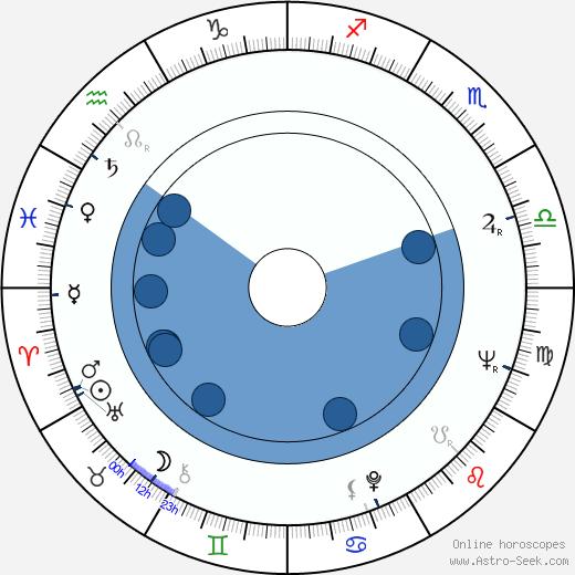 Kari Tuomisaari wikipedia, horoscope, astrology, instagram