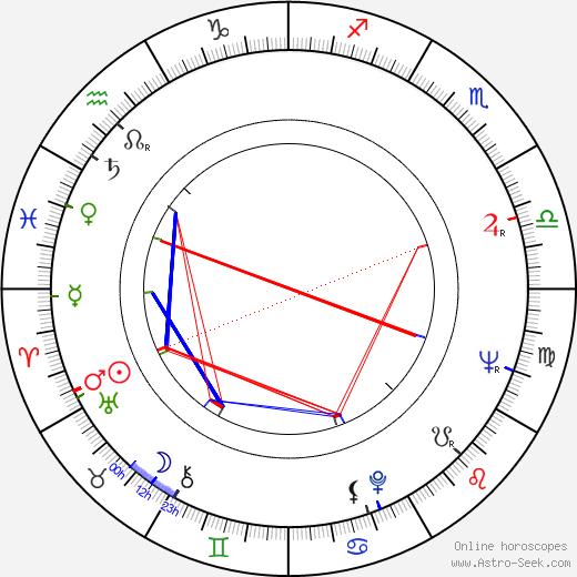 Kari Tuomisaari birth chart, Kari Tuomisaari astro natal horoscope, astrology