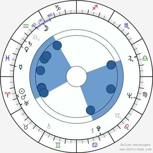 Kisho Kurokawa wikipedia, horoscope, astrology, instagram