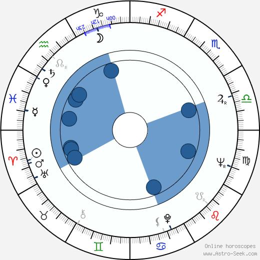 Kôji Takada wikipedia, horoscope, astrology, instagram