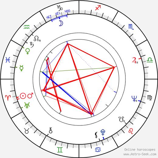 Kôji Takada birth chart, Kôji Takada astro natal horoscope, astrology