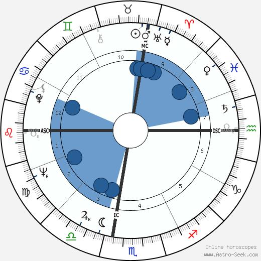 Lois Duncan wikipedia, horoscope, astrology, instagram