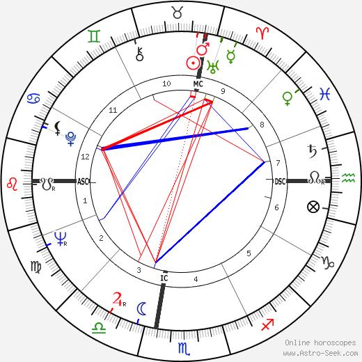 Лоис Дункан Lois Duncan день рождения гороскоп, Lois Duncan Натальная карта онлайн
