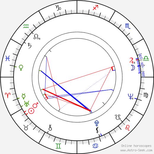 Ludvík Pozník astro natal birth chart, Ludvík Pozník horoscope, astrology