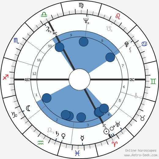 Marcel Pigou wikipedia, horoscope, astrology, instagram