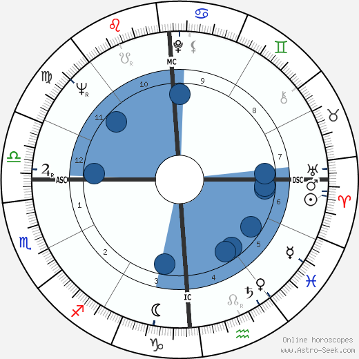 Mario Merola wikipedia, horoscope, astrology, instagram