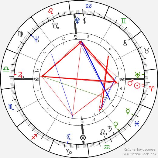 Mario Merola день рождения гороскоп, Mario Merola Натальная карта онлайн
