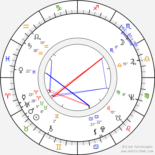 Mirja Traat birth chart, biography, wikipedia 2019, 2020